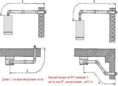 Противообледенительный коаксиальный дымоход как сделать трубу дымохода в бане