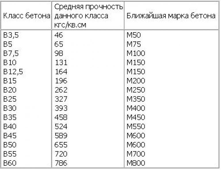классификация бетона по прочности