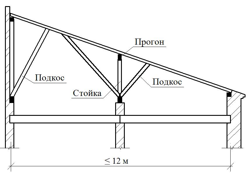 односкатная крыша чертёж