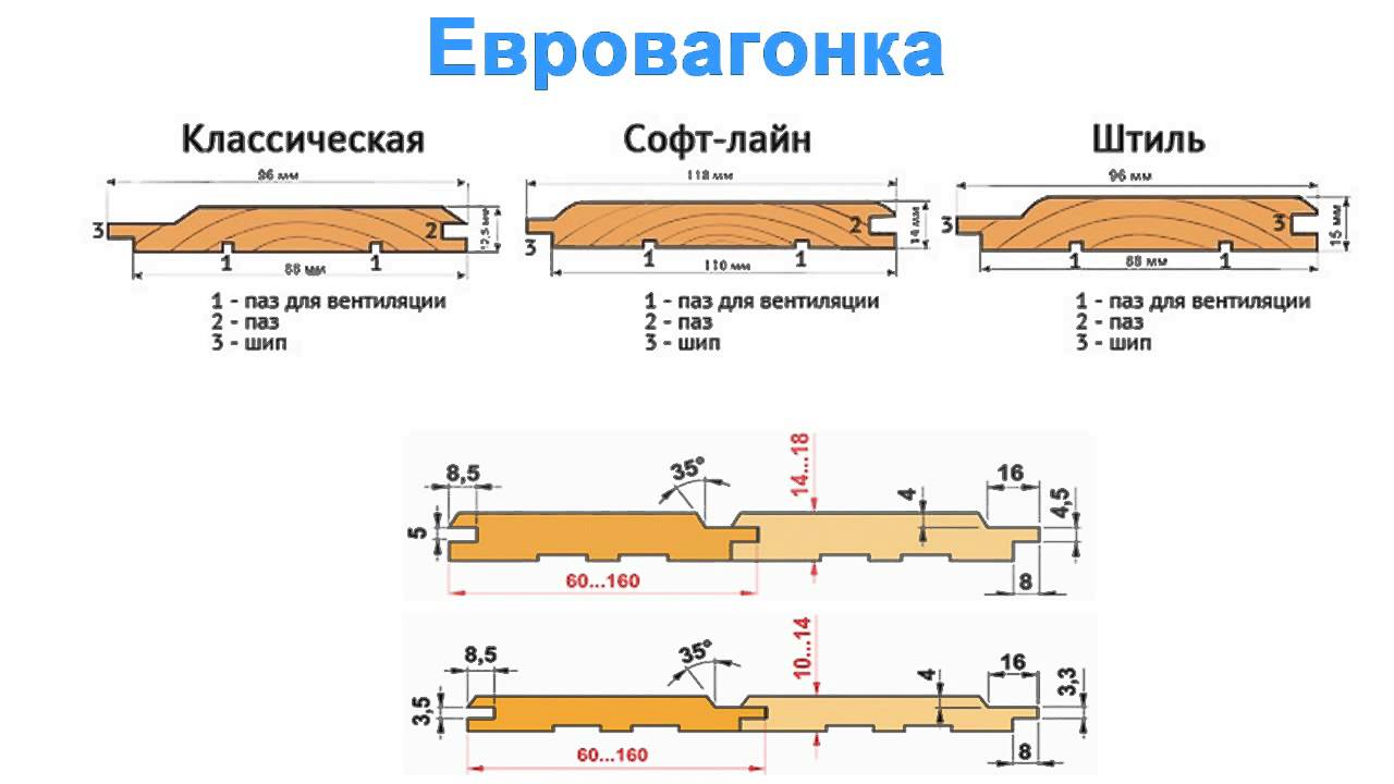 стандартные размеры евровагонки