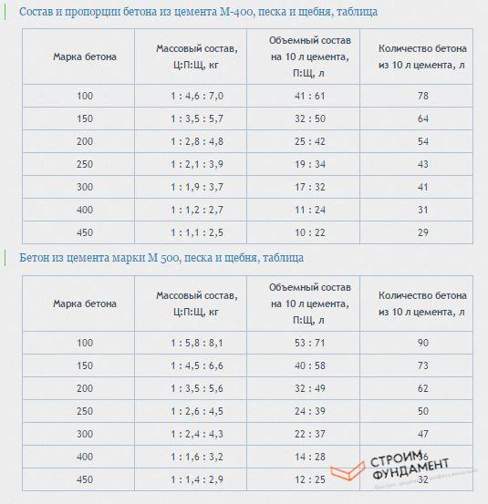 пропорции цемента для заливки фундамента